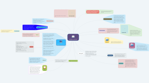 Mind Map: NORMAS ICONTEC