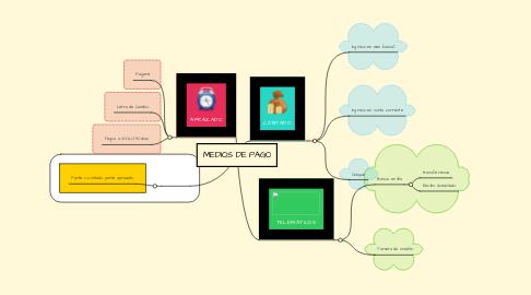 Mind Map: MEDIOS DE PAGO