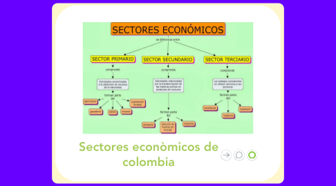 Mind Map: Sectores econòmicos de colombia