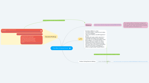 Mind Map: The effect of classical music...