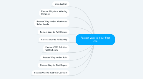 Mind Map: Fastest Way to Your First Deal