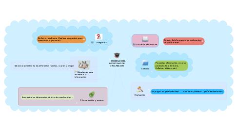 Mind Map: MODELO DEL INVESTIGADOR ORGANIZADO