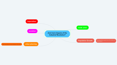 Mind Map: short term Impacts of the Industrial Revolution?