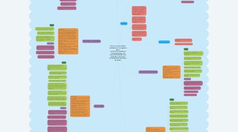 Mind Map: Técnicas e instrumentos cualitativos de recogida de datos   Las técnicas cualitativas, nos proporcionan una mayor profundidad en la respuesta y una mayor compresión del fenómeno estudiado.