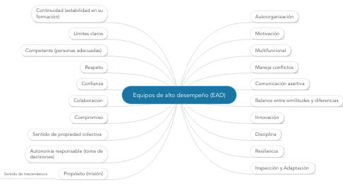 Mind Map: Equipos de alto desempeño (EAD)