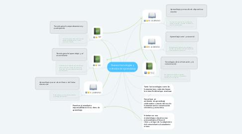 Mind Map: Nuevas tecnologías y métodos de aprendizaje