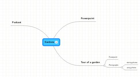 Mind Map: Gardens