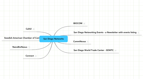 Mind Map: San Diego Networks