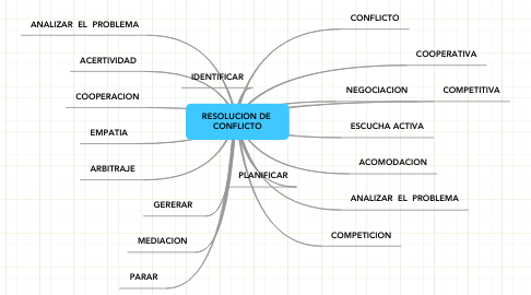 Mind Map: RESOLUCION DE  CONFLICTO