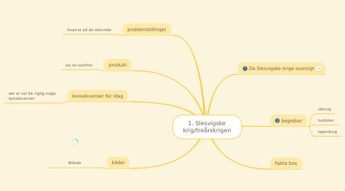 Mind Map: 1. Slesvigske krig/treårskrigen