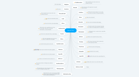 Mind Map: Daniel Kõiv