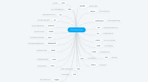 Mind Map: Mina Rene Nugis