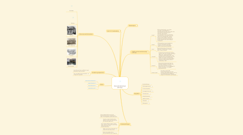 Mind Map: Koncentrationslejr (KZ-lejr)