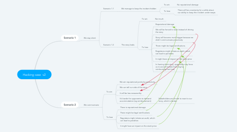Mind Map: Hacking case  v2