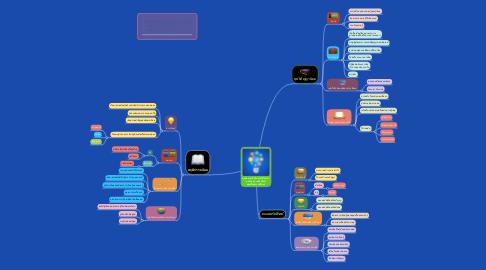 Mind Map: มุมมองทางจิตวิทยาที่เกี่ยวกับ  นวัตกรรม เทคโนโลยี และสื่อสารการศึกษา