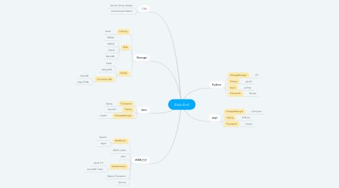 Mind Map: Back-End
