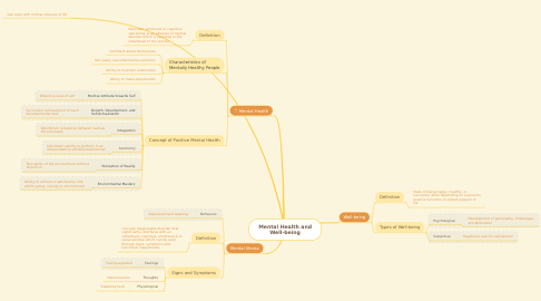 Mind Map: Mental Health and Well-being