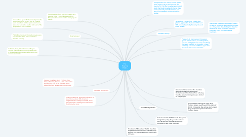 Mind Map: The Roaring 1920's