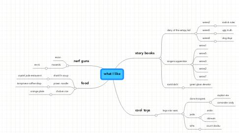 Mind Map: what I like
