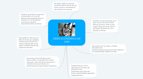 Mind Map: CRISIS ECONÓMICA DE 1929