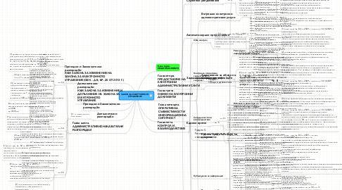 Mind Map: ЗАКОН ЗА ЕЛЕКТРОННОТО УПРАВЛЕНИЕ