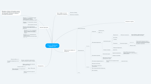 Mind Map: Bornsoon бутик для будущих мам