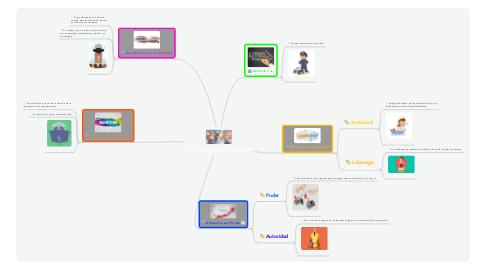 Mind Map: La Autoridad y la Organización