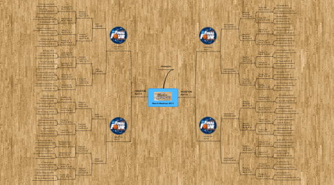 Mind Map: March Madness 2011