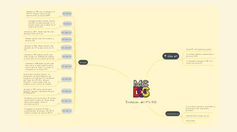 Mind Map: Evolución del MS-DOS