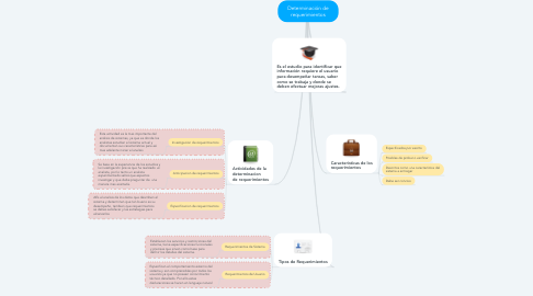 Mind Map: Determinación de requerimientos