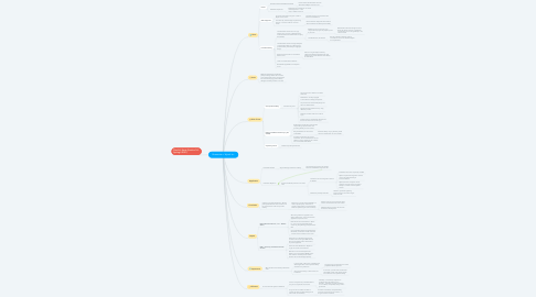 Mind Map: Bruesewitz v. Wyeth Inc.