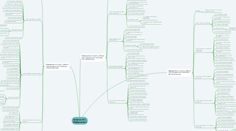 Mind Map: Семакин И. Г. Информатика