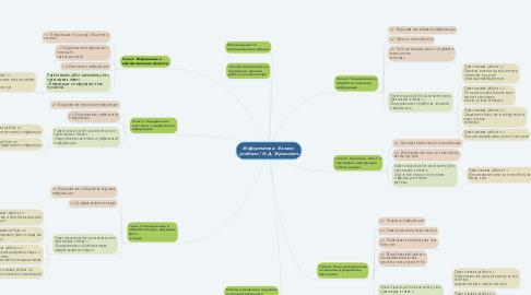 Mind Map: Информатика. 8 класс: учебник / Н.Д. Угринович