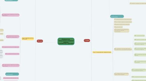 Mind Map: Информатика.  Средняя школа. Базовый уровень: / учебник Н.Д. Угринович