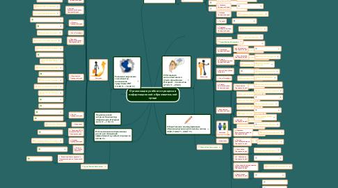 Mind Map: Организация учебного процесса в информационной образовательной среде