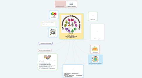 Mind Map: TEXTO N. 1 CONVIVENCIA Y RESOLUCION PACIFICA DE CONFLICTOS