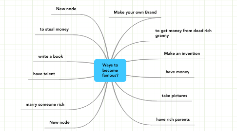 Mind Map: Ways to become famous?