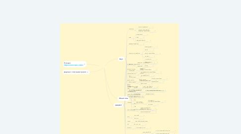 Mind Map: БАТУТЫ + CROSSFIT ЦА