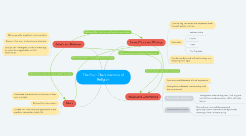 Mind Map: The Four Characteristics of Religion