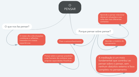 Mind Map: O PENSAR