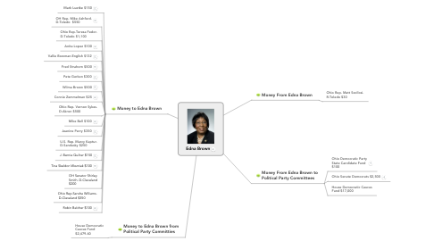 Mind Map: Edna Brown
