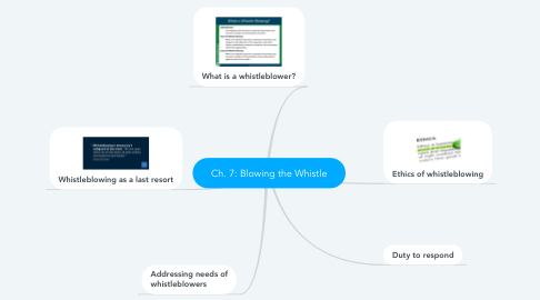 Mind Map: Ch. 7: Blowing the Whistle