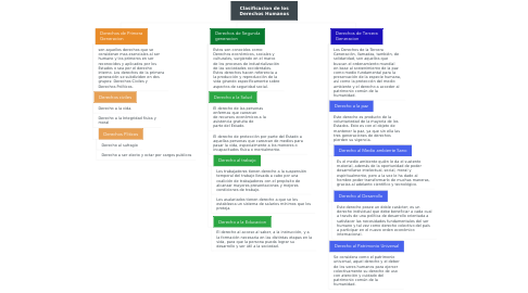 Mind Map: Clasificacion de los Derechos Humanos