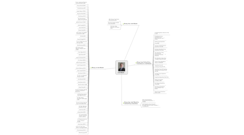 Mind Map: Josh Mandel