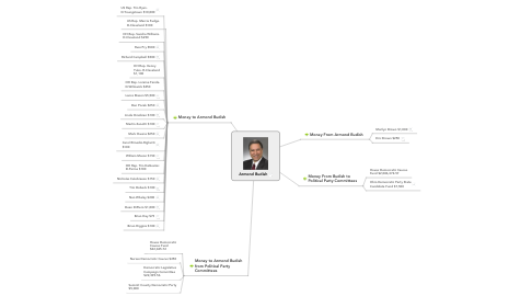 Mind Map: Armond Budish
