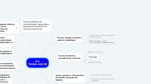 Mind Map: DO TRABALHADOR