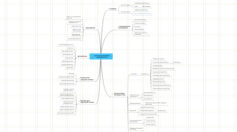 Mind Map: Los Secretos del Online  Learning en Vivo