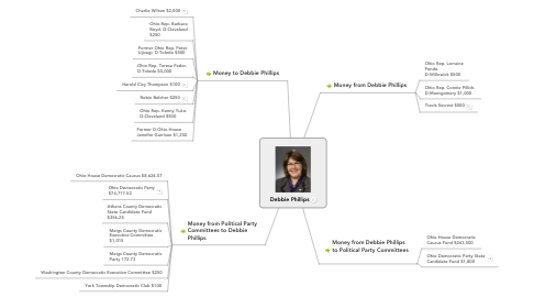 Mind Map: Debbie Phillips