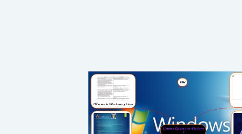 Mind Map: Sistema Operativo Windows 7