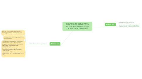 Mind Map: REGLAMENTO ESTUDIANTIL VIRTUAL CAPITULO 2 DE LA CALIDAD DE ESTUDIANTE